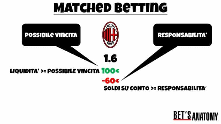 matched betting esempio